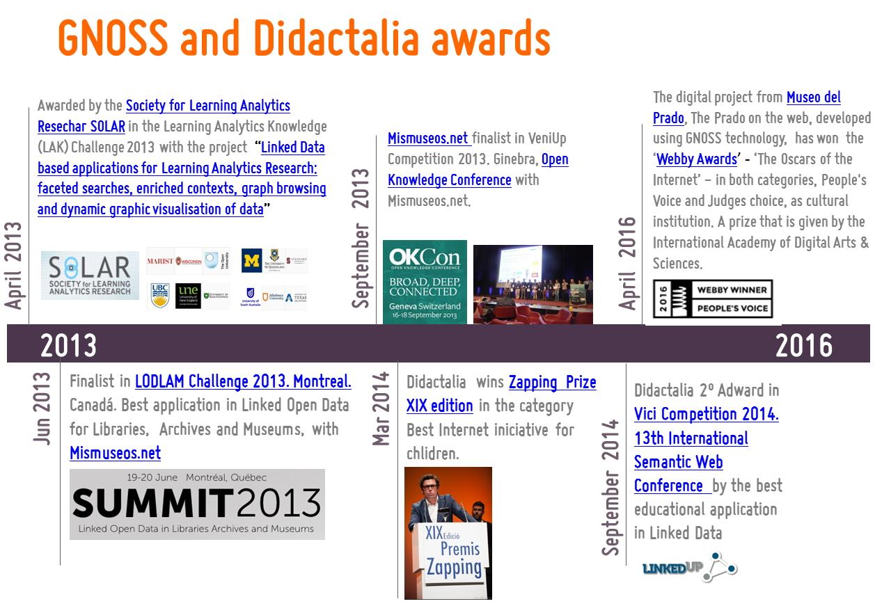 GNOSS international awards