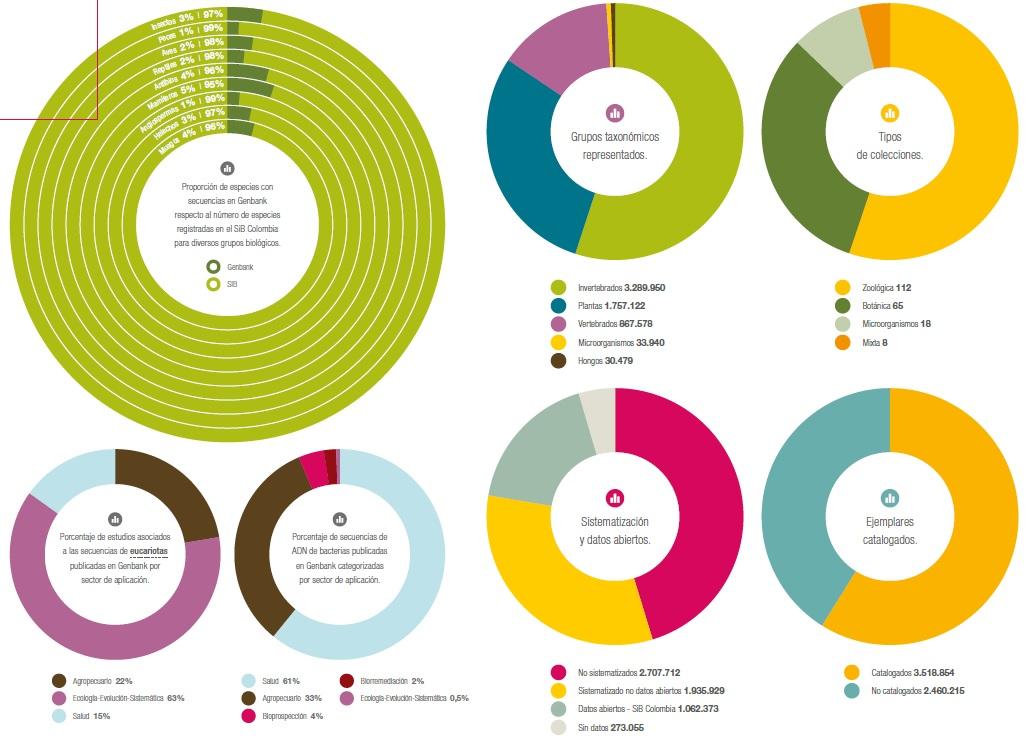 Guía de biodiversidad en Colombia