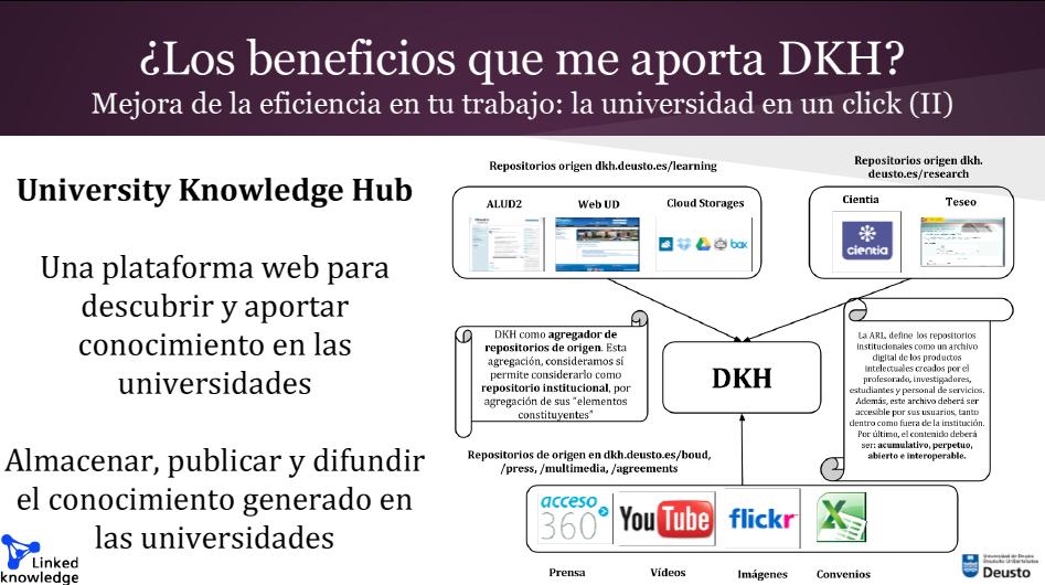 DKH Deusto. Deusto Knowledge Hub. Metagregador de repositorios de origen en Linked (Open) Data