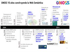 GNOSS, 10 años construyendo la Web Semántica