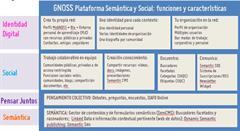 GNOSS funciones y características