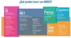 ¿Qué es GNOSS?. Plataforma Social y Semántica