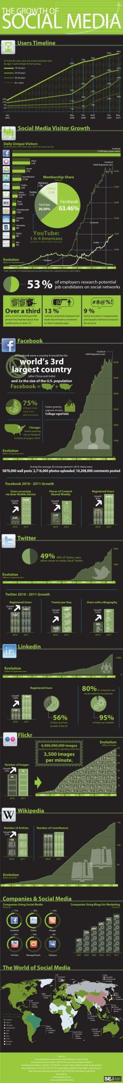 El crecimiento de las redes sociales – infografía